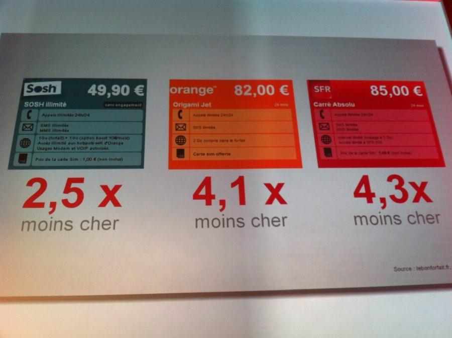 Free Mobile Francia e la concorrenza