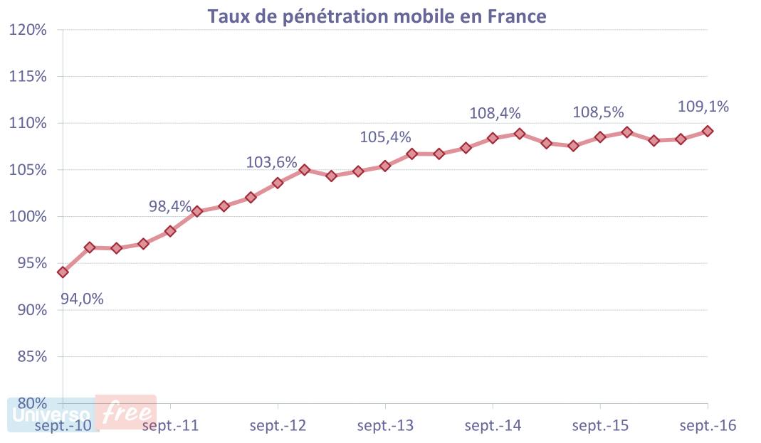 Tasso penetrazione mobile Francia III Trim. 2016