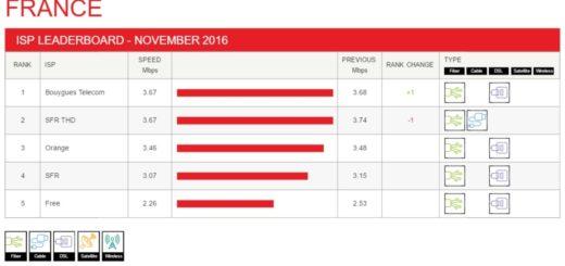 Netflix ISP Speed Index Francia