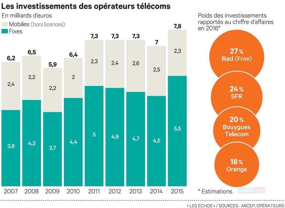 Investimento operatori francesi