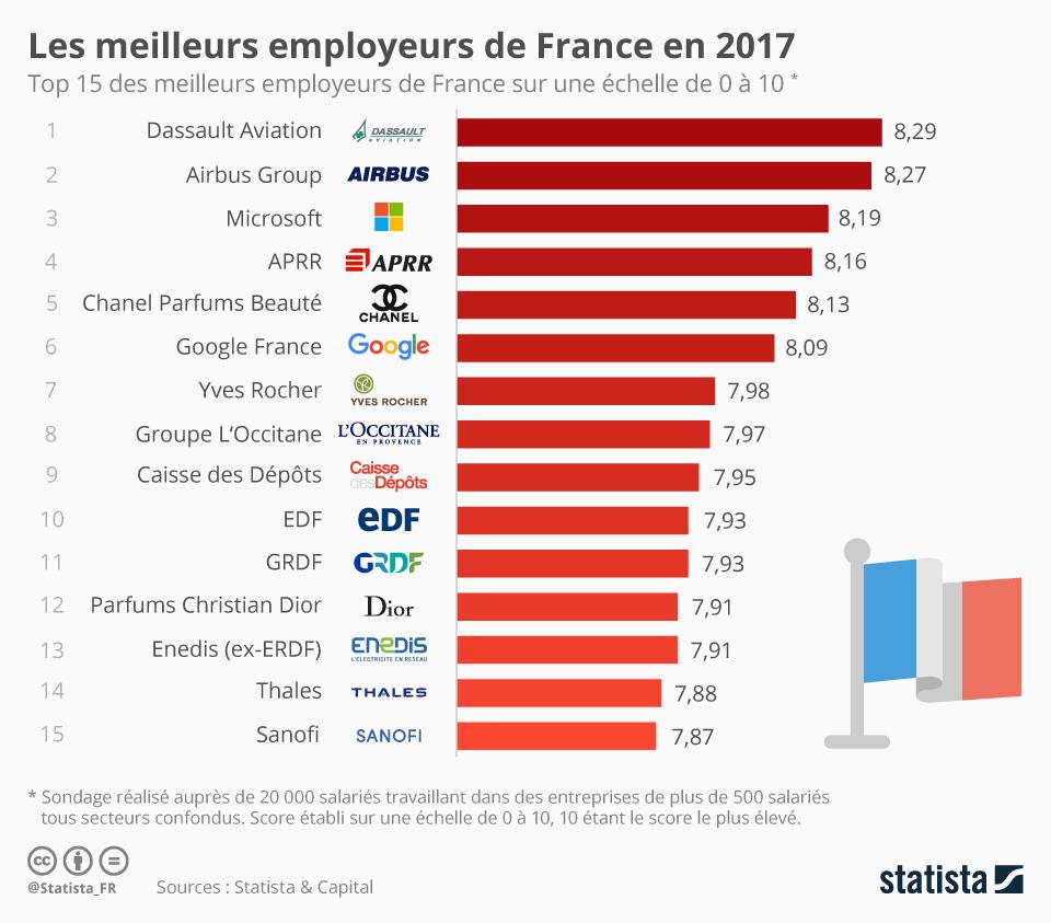 Migliori datori di lavoro 2017
