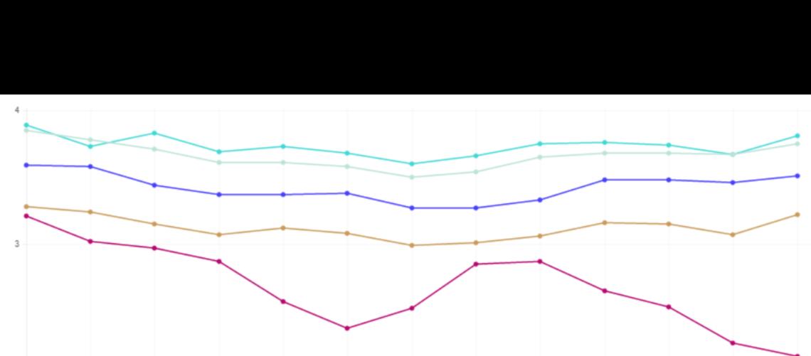 Netflix ISP Index Dicembre 2016