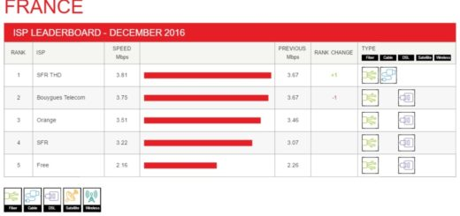 Netflix ISP Speed Index Francia Dicembre 2016