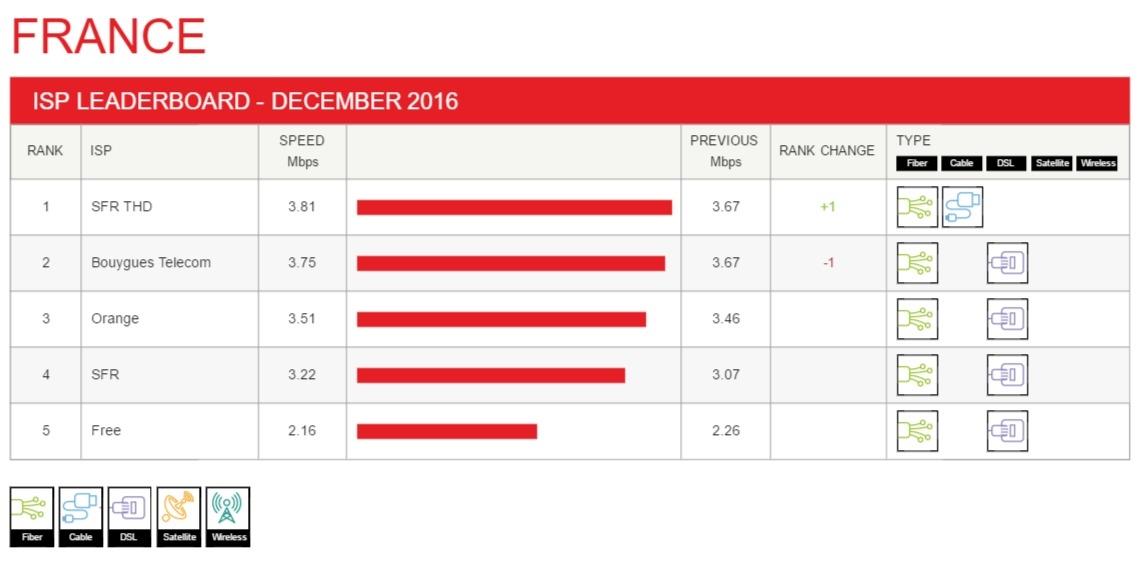 Netflix ISP Speed Index Francia Dicembre 2016