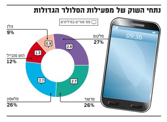 Quota mercato operatori mobili israeliani