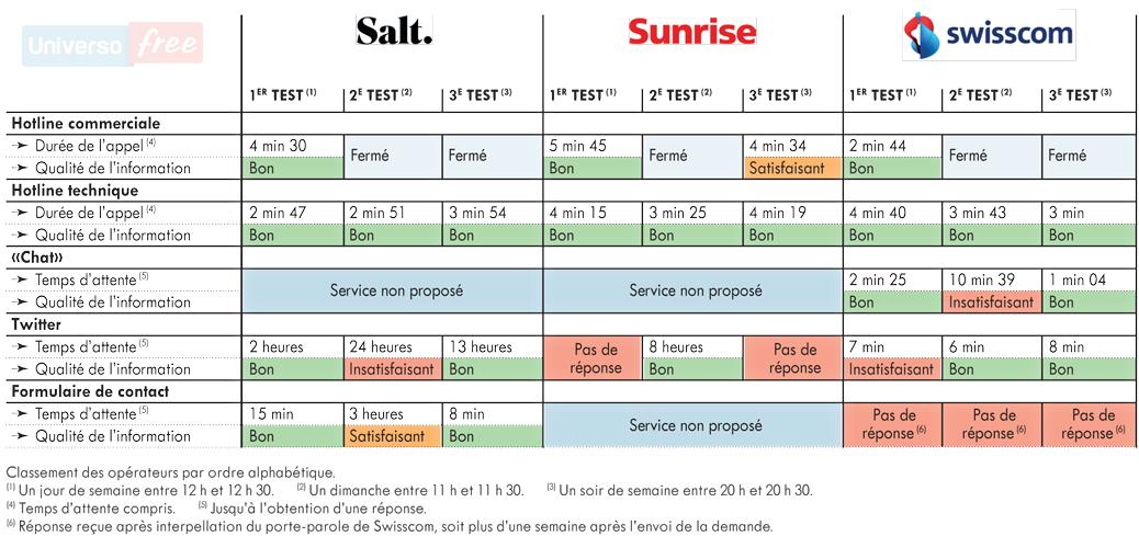 Servizio Clienti Swisscom Salt. Sunrise