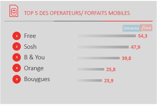 Top5 Operatori mobili francesi 2016
