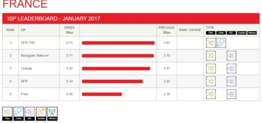 Netflix Speed Index Francia Gennaio 2017