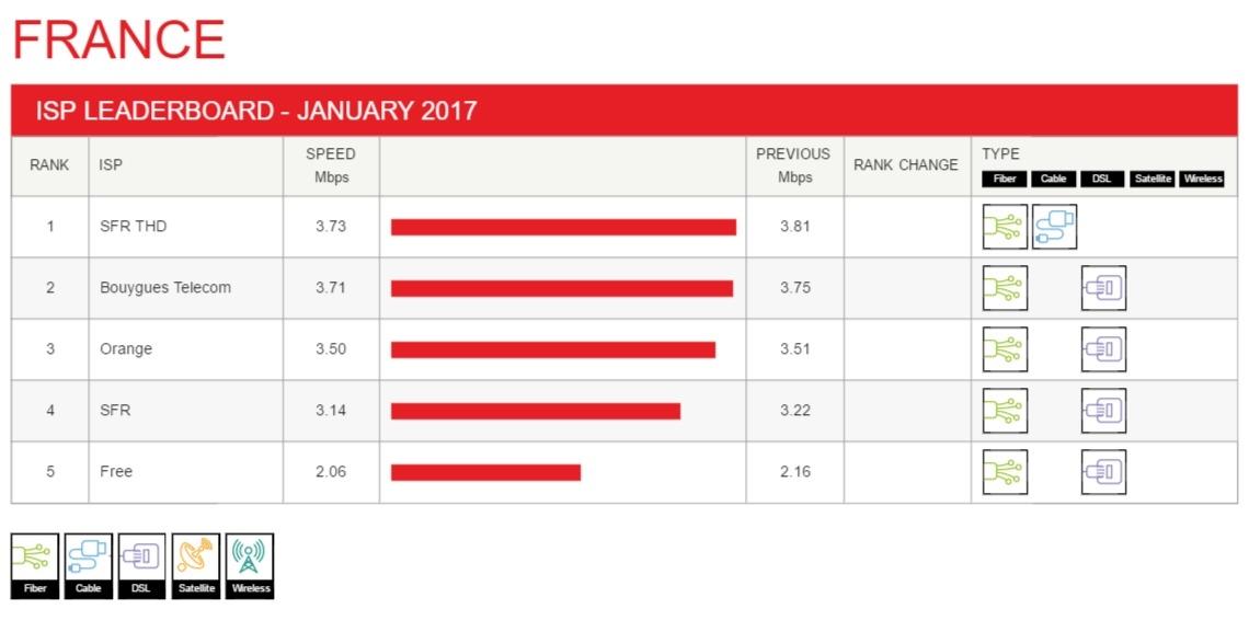Netflix Speed Index Francia Gennaio 2017