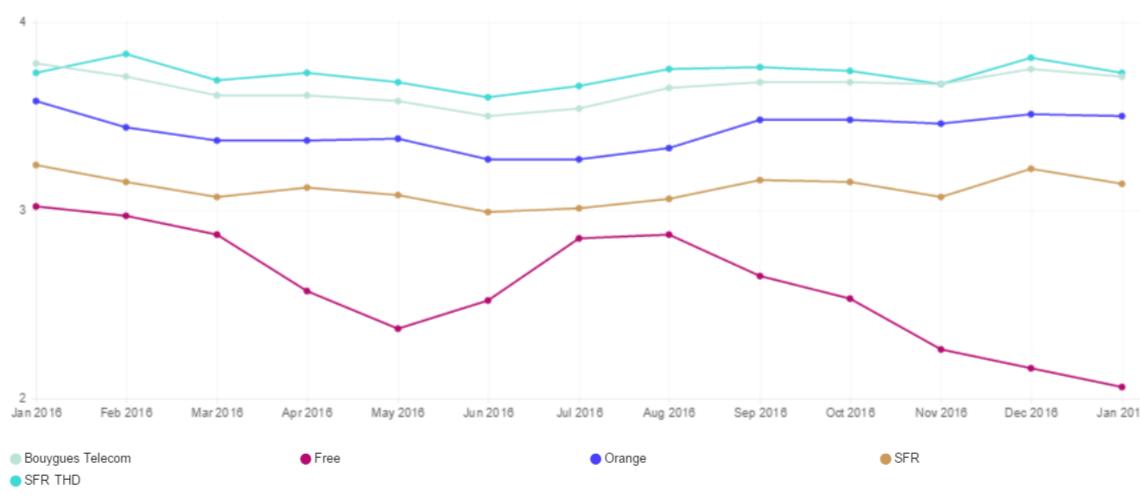 Netflix Speed Index Storico Francia