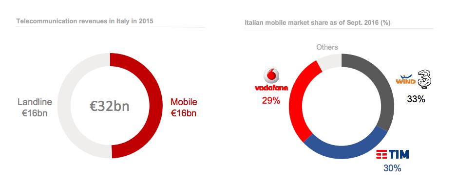 Mercato telefonia mobile italiana