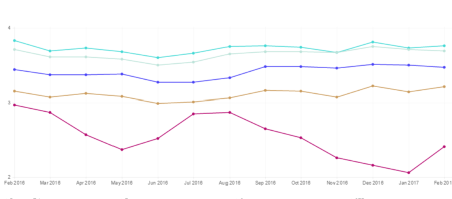 Netflix Speed Index storico Francia febbraio 2016 2017