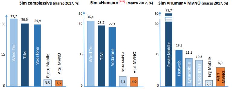 SIM I Trimestre 2017