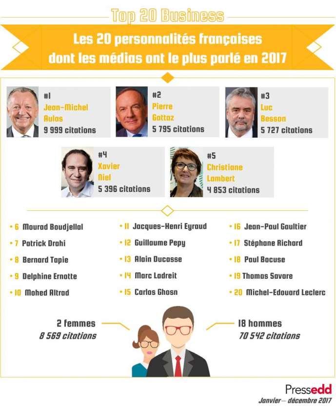 Classifica Forbes Francia 2017