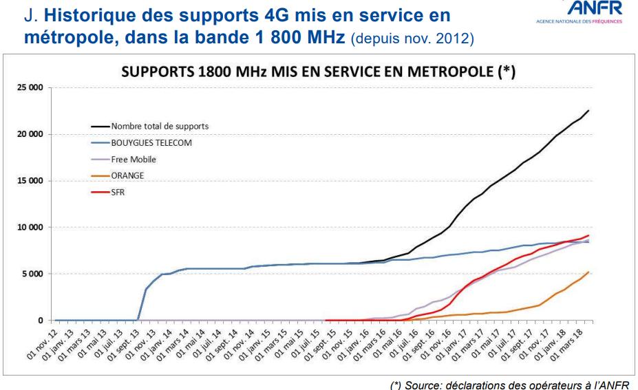 Banda 1800 MHz Francia marzo 2018
