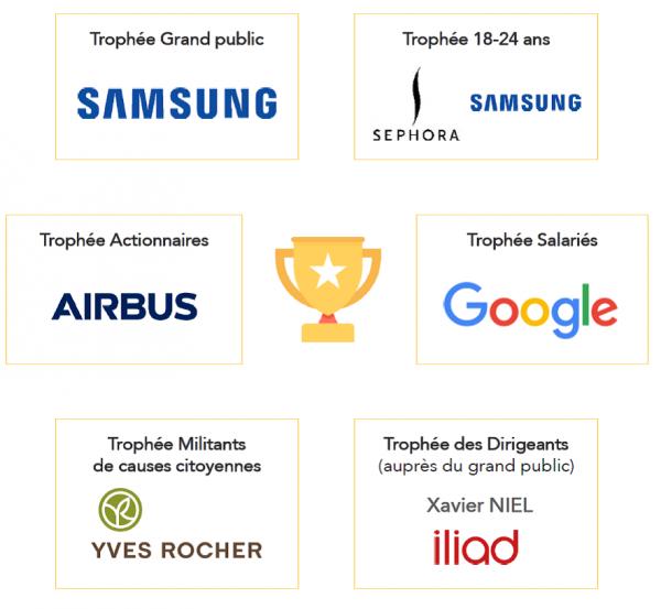 Les Trophées de la Réputation 2018