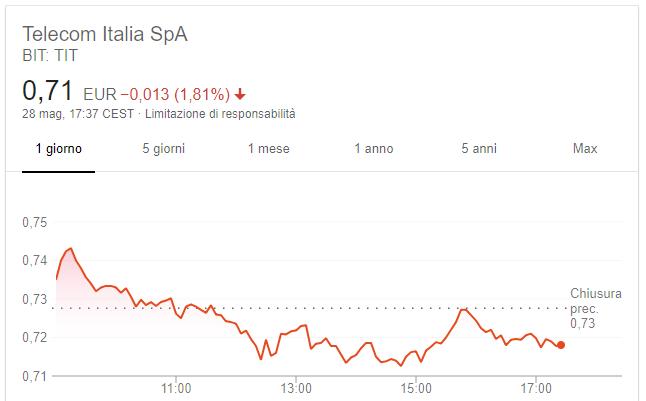 Telecom Italia Borsa