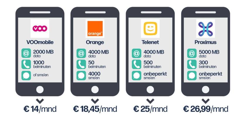 Prezzi telefonia mobile Belgio