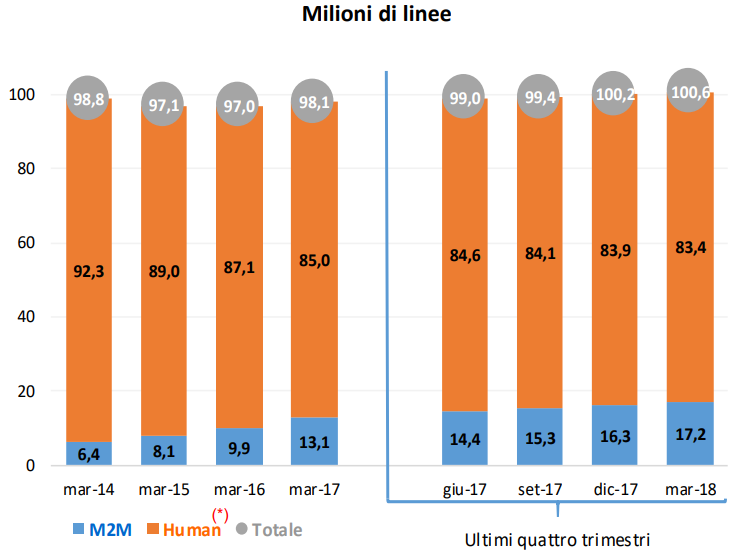 Linee telefonia mobile Marzo 2018