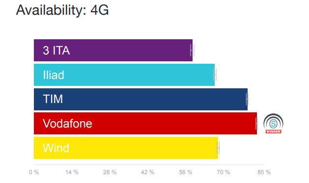 Disponibilità rete 4G Open Signal ottobre 2018