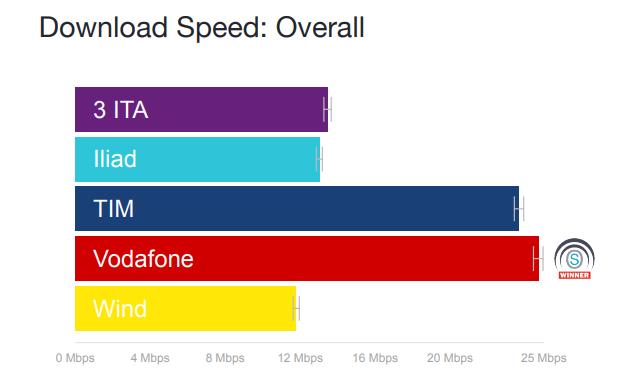 Velocità complessiva operatori mobili Open Signal ottobre 2018