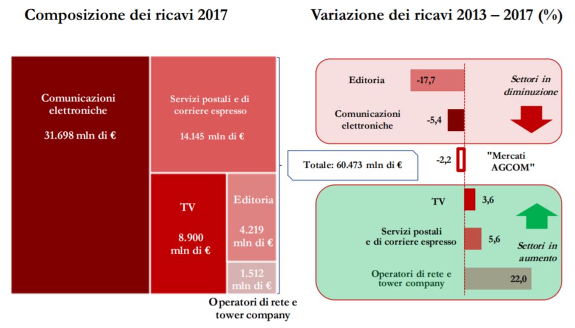 Composizione ricavi 2013 2017