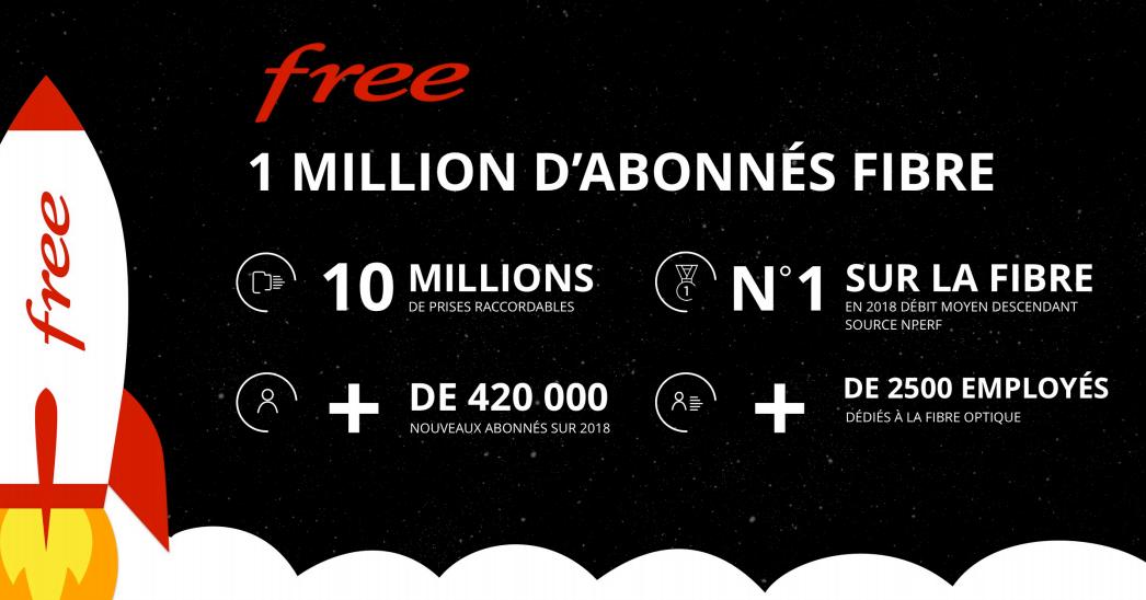 Free 1 milione di abbonati alla fibra