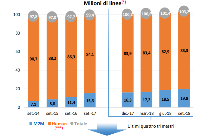 Linee telefonia mobile settembre 2018