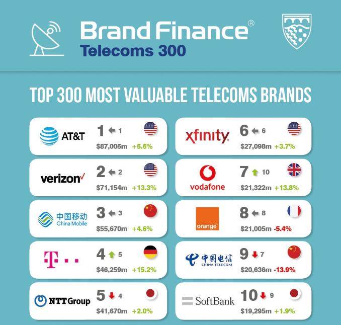 Brand Finance Telecoms 300