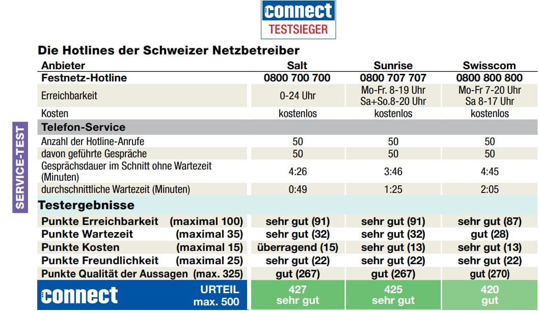 Test Servizio Clienti operatori svizzeri