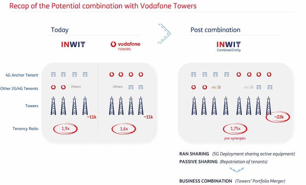 Integrazione torri INWIT Vodafone