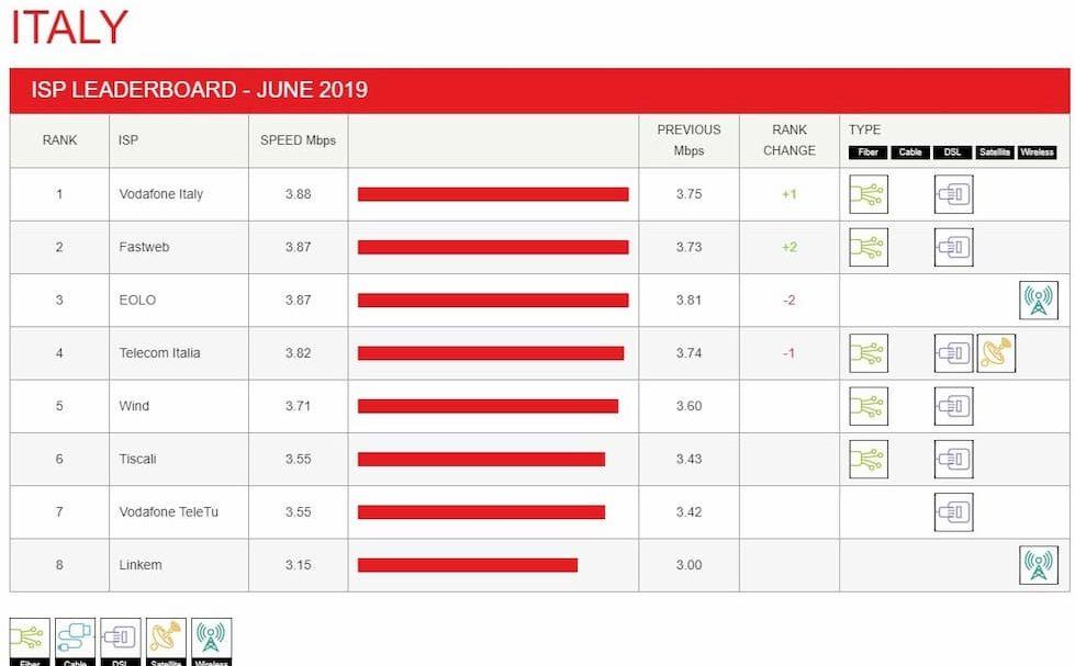 ISP Speed Index Netflix Giugno 2019 Italia