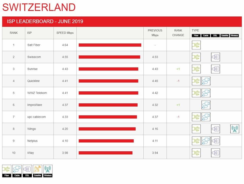 ISP Speed Index Netflix Svizzera Giugno 2019