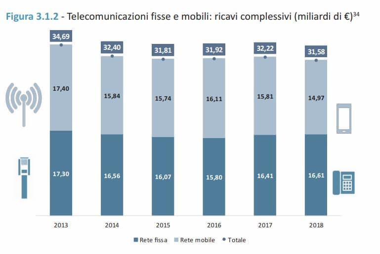 Ricavi complessivi nella telefonia mobile e fissa