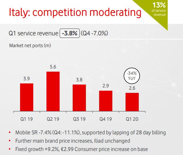 Vodafone II trim. 2019