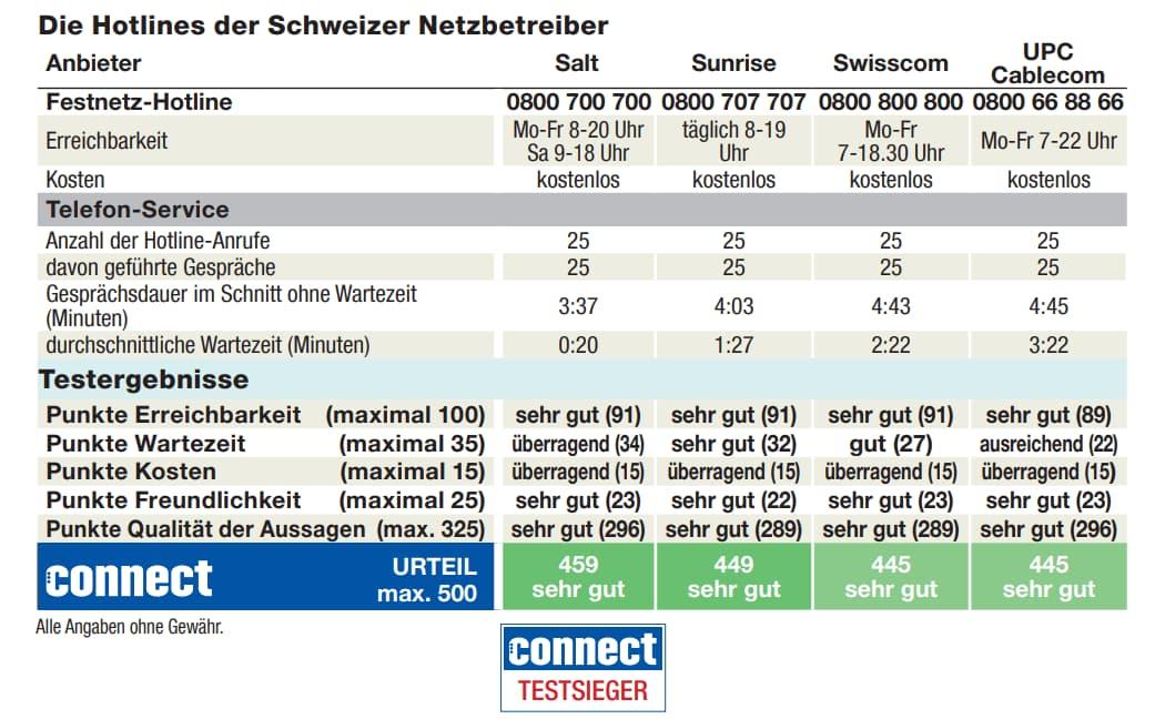 Test hotline Svizzera