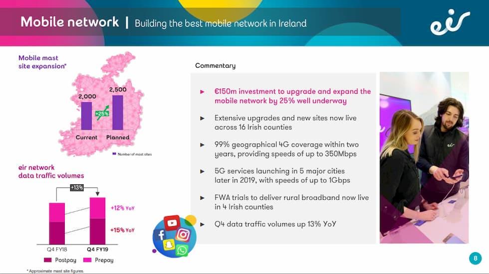 Investimenti rete mobile Eir