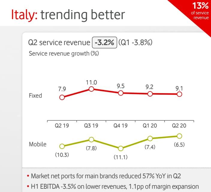 Ricavi Vodafone Italia III trim 2019