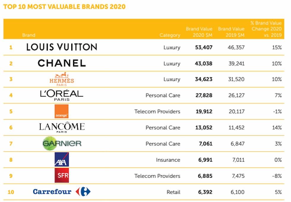 Top 10 Brandz 50 France