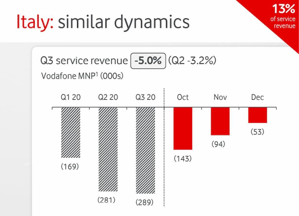 Ricavi da servizi Vodafone Q4 2019