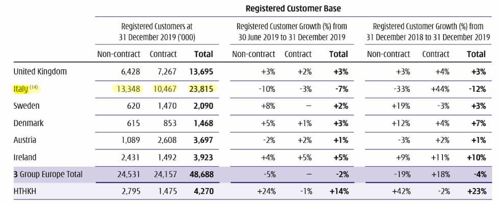 Customer base WIND TRE 31 dicembre 2019