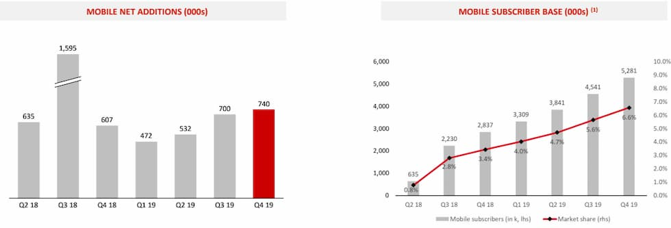 Quota mercato iliad IV trimestre 2019