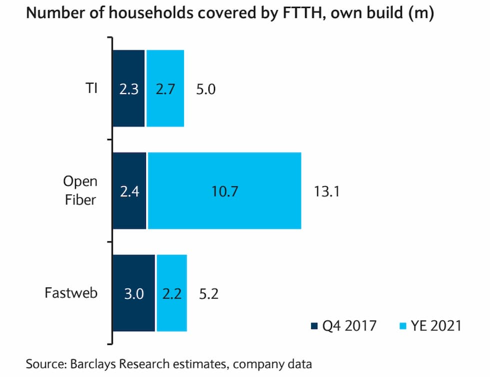 Previsione cablatura FTTH Open Fiber TIM