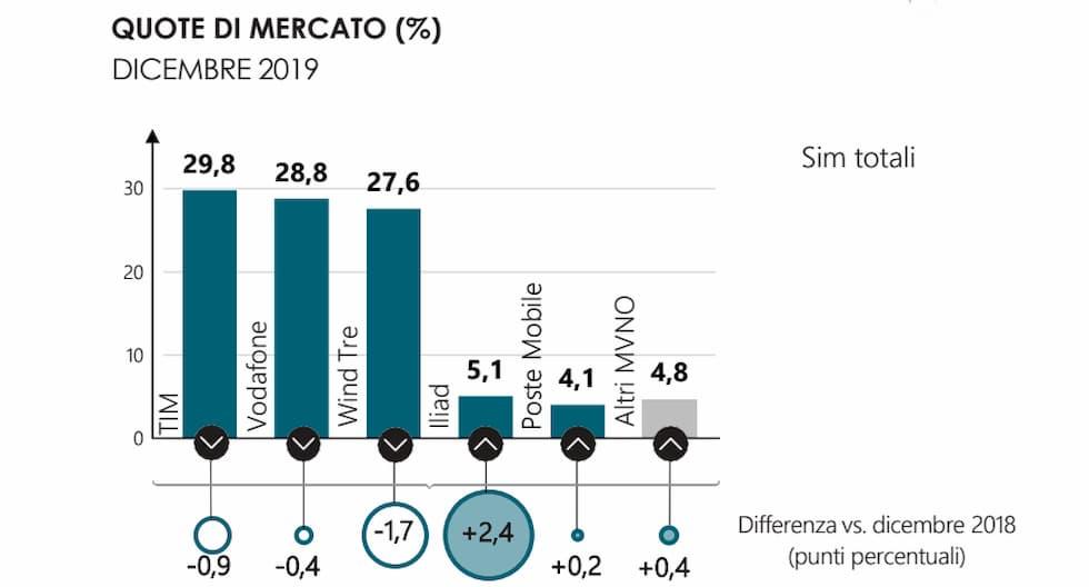 SIM complessive IV trimestre 2019