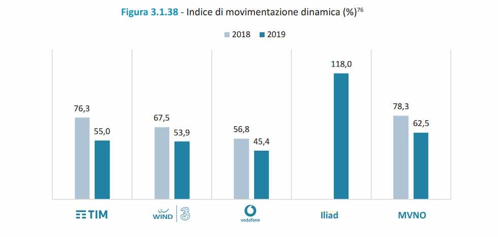 Indice di movimentazione dinamica 2019