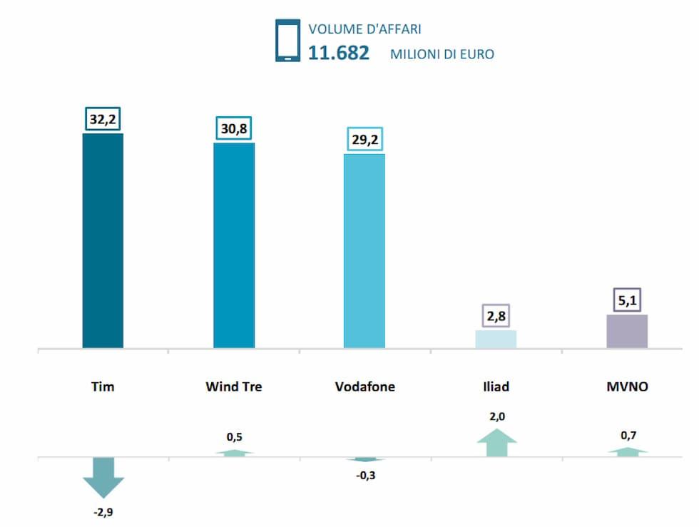 Quote di mercato mobile per spesa finale (2019)