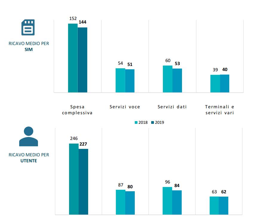 Ricavi medi per SIM e utente 2019