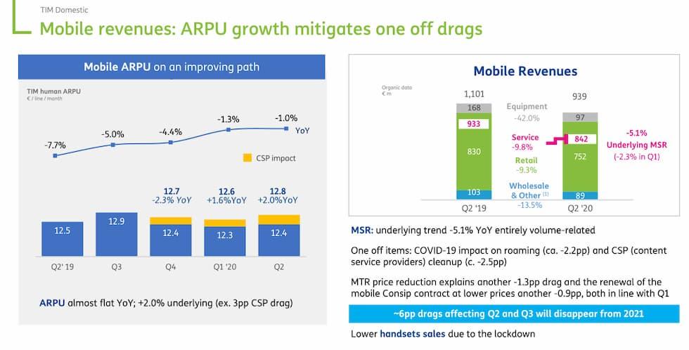 Mobile revenues TIM 30 giugno 2020