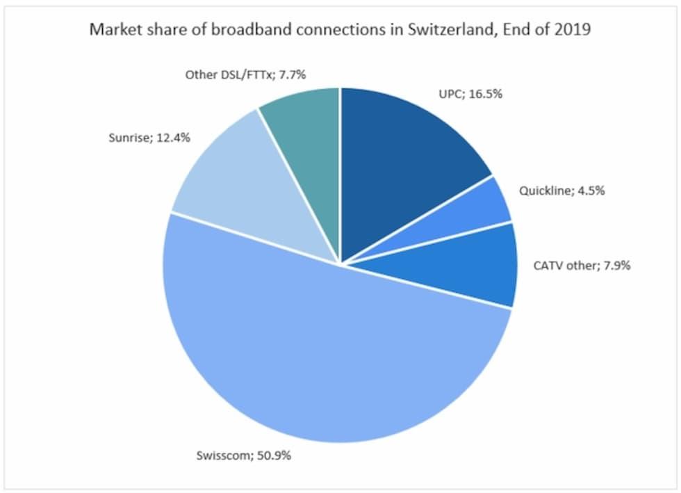 Quote di mercato operatori broadband e via cavo Svizzera