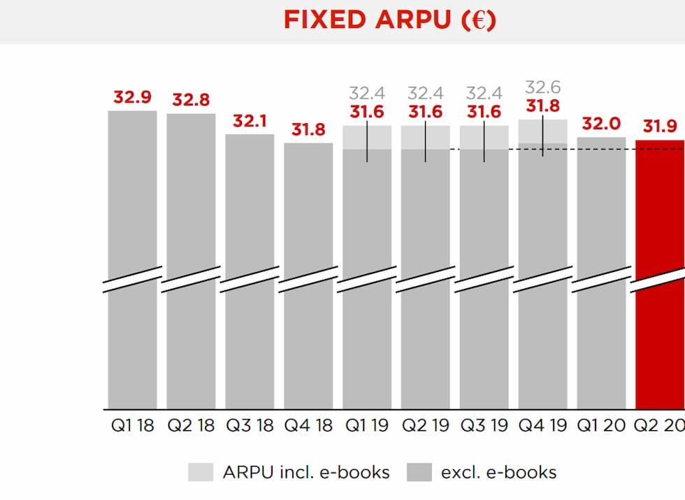 ARPU Free II trimestre 2020